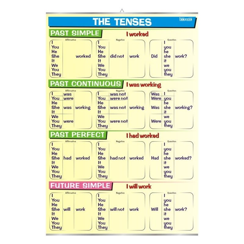Tenses - Past and Future
