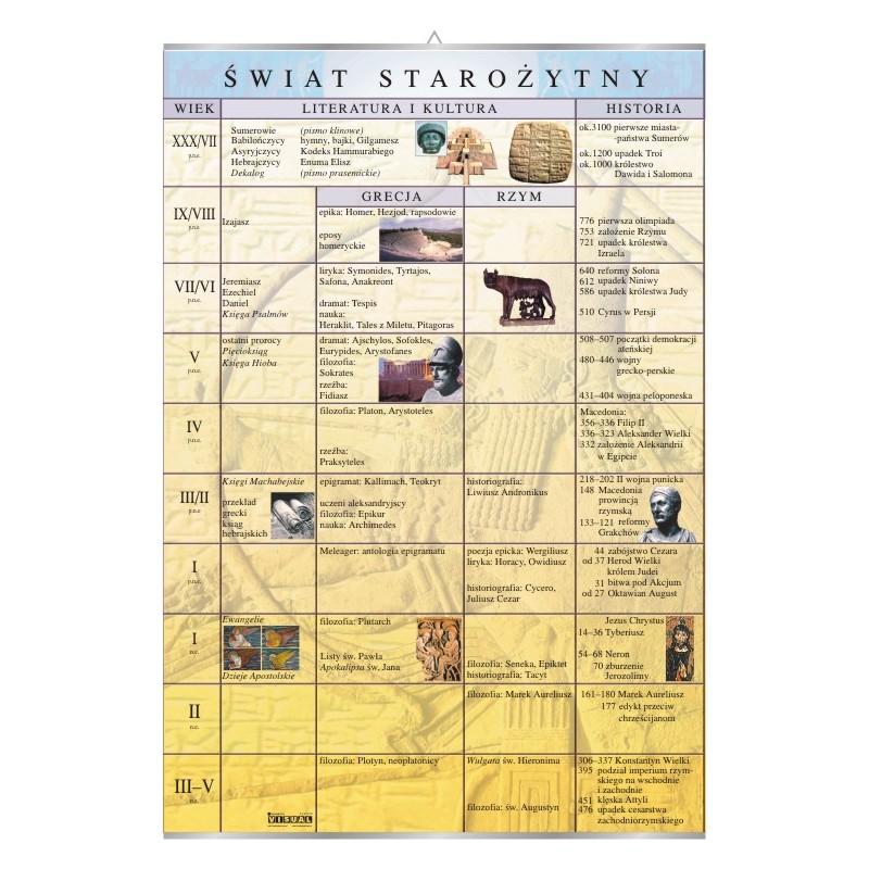 Świat starożytny
