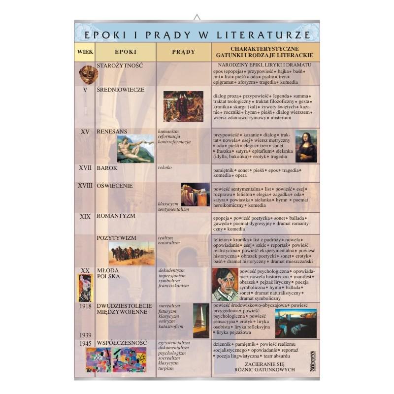 Epoki i prądy w literaturze