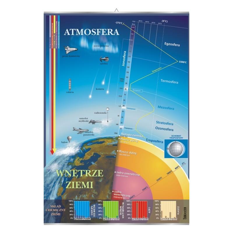 Atmosfera i wnętrze ziemi