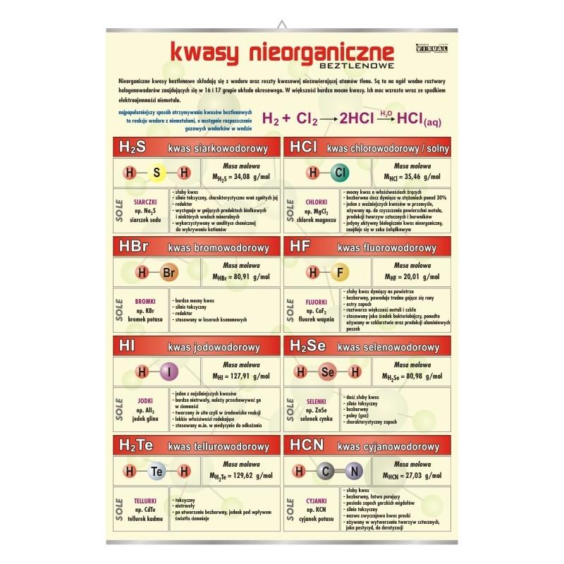 Kwasy nieorganiczne beztlenowe